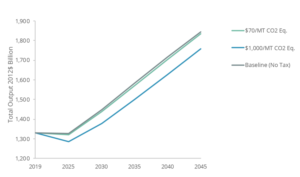 Total Output in Baseline and Carbon Tax and Revenue Scenarios, 2019-2045