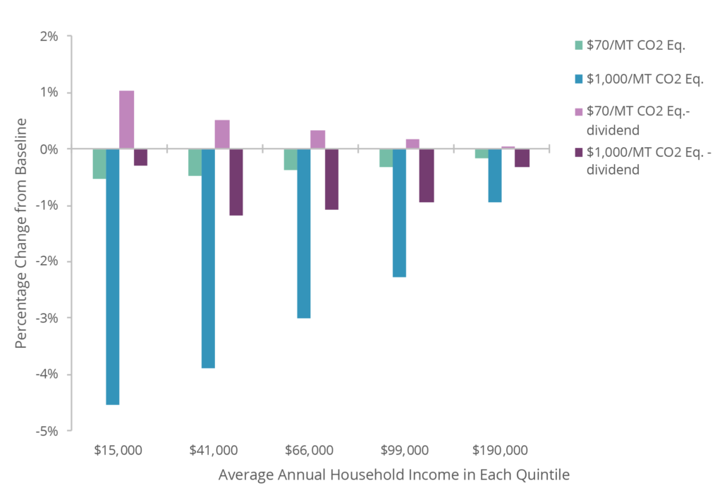 Change in Household Welfare from Baseline under Carbon Tax and Revenue Scenarios, 2045