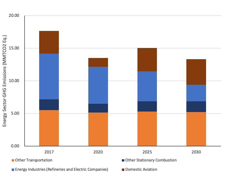 Energy sector GHG emissions