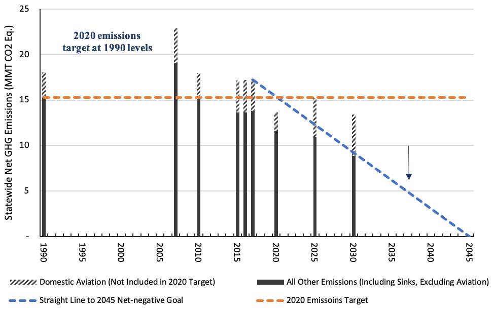 Statewide Net GHG Emissions