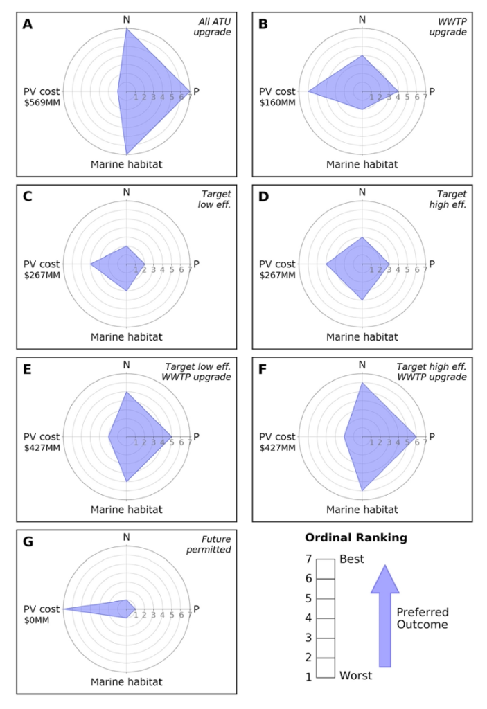 Spider diagrams for each management scenario